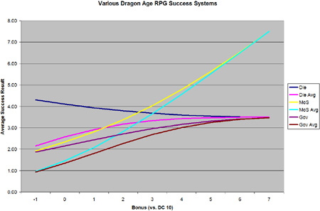 Average Results for Different Dragon Age Systems